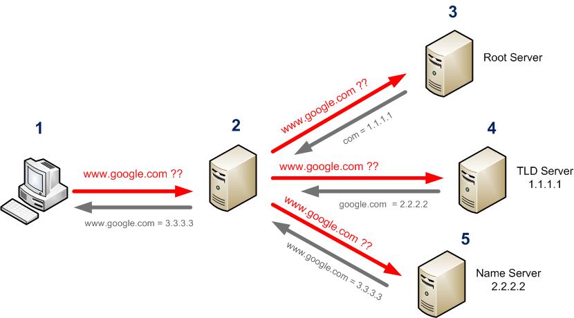 dns server not responding windows