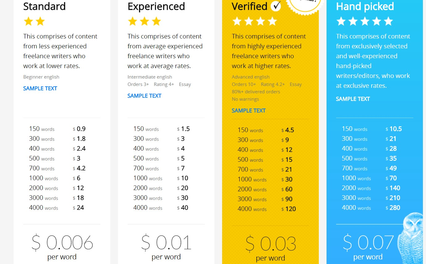contentmart pricing